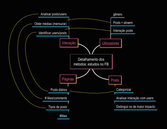 detalhamento dos métodos - estudos no facebook